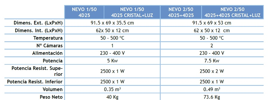 Hornos Pizza SERIE NEVO 1/50 y 2/50 4D25